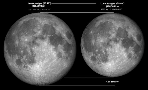 [Lunar Perigee and Apogee sizes]
