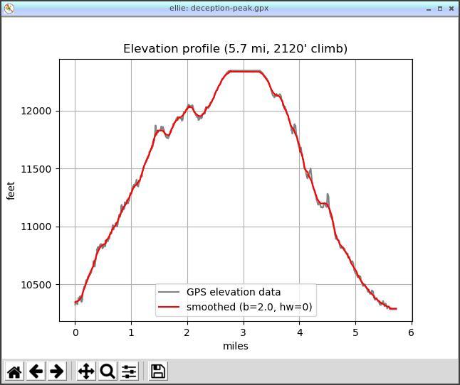 [Deception Peak hike profile]