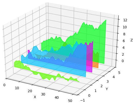 [Plotting a series of graphs using matplotlib 3d, color option]