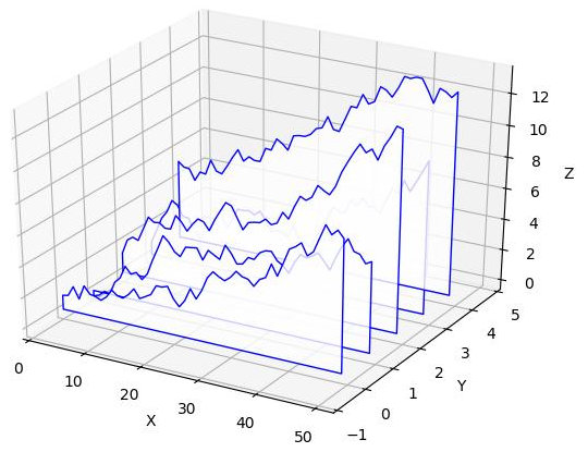 [Plotting a series of graphs using matplotlib 3d]