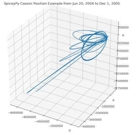[SpiceyPy example: Cassini's position]