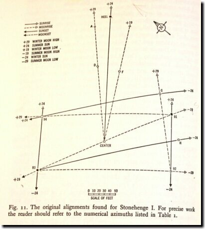 [Gerald Hawkins' Stonehenge alignments from Stonehenge Decoded]