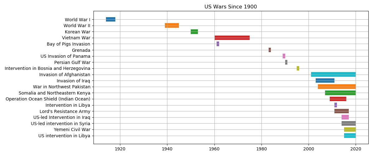 [US Wars Since 1900]